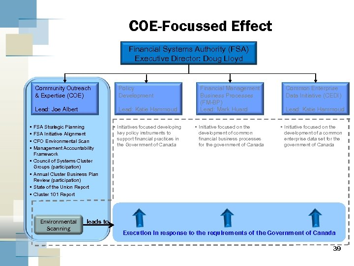 COE-Focussed Effect Financial Systems Authority (FSA) Executive Director: Doug Lloyd Community Outreach & Expertise