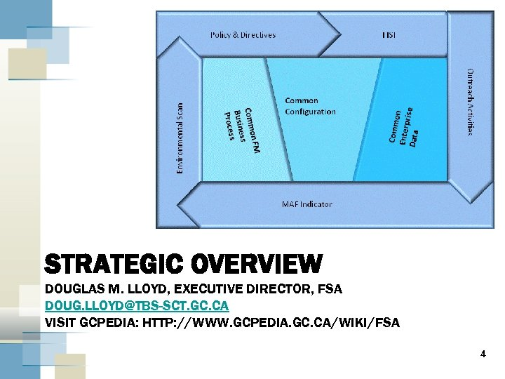 STRATEGIC OVERVIEW DOUGLAS M. LLOYD, EXECUTIVE DIRECTOR, FSA DOUG. LLOYD@TBS-SCT. GC. CA VISIT GCPEDIA: