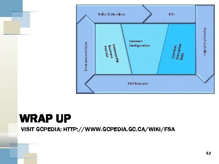 WRAP UP VISIT GCPEDIA: HTTP: //WWW. GCPEDIA. GC. CA/WIKI/FSA 42