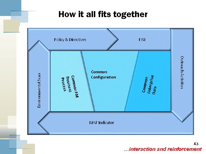 How it all fits together 43 …interaction and reinforcement