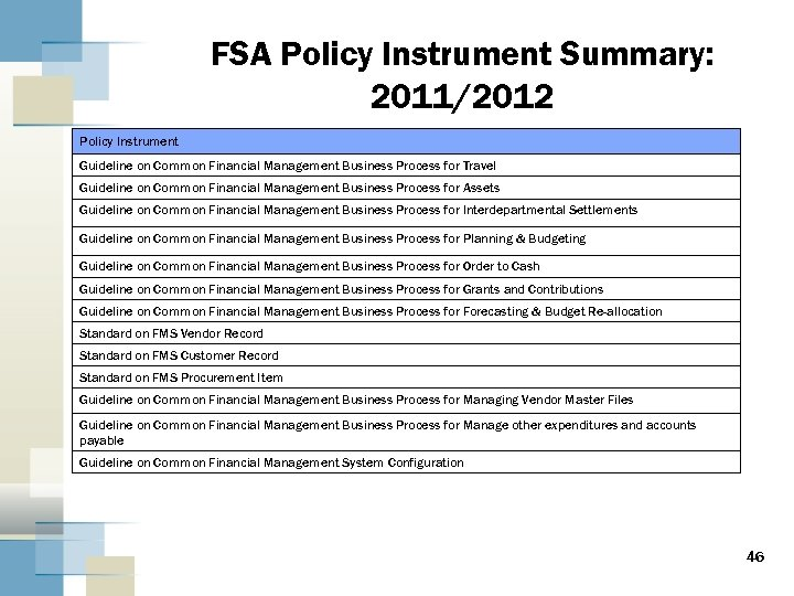 FSA Policy Instrument Summary: 2011/2012 Policy Instrument Guideline on Common Financial Management Business Process