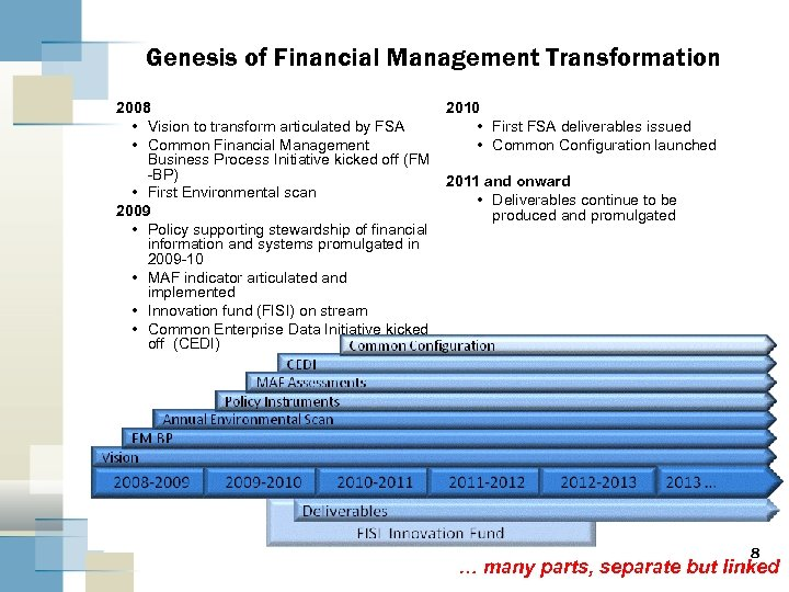 Genesis of Financial Management Transformation 2008 • Vision to transform articulated by FSA •