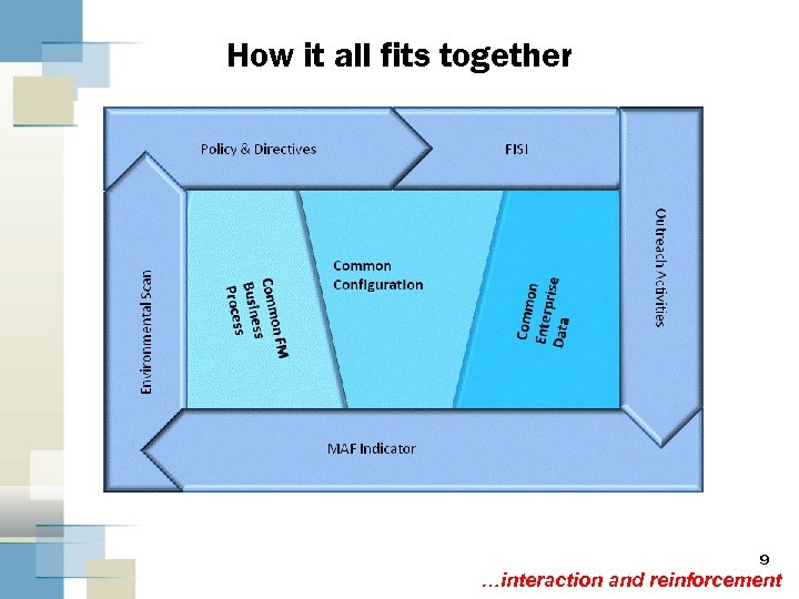 How it all fits together 9 …interaction and reinforcement