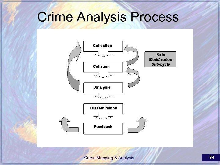 Crime Analysis Process Crime Mapping & Analysis 34