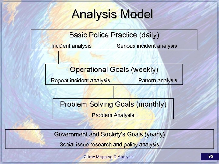 Analysis Model Basic Police Practice (daily) Incident analysis Serious incident analysis Operational Goals (weekly)