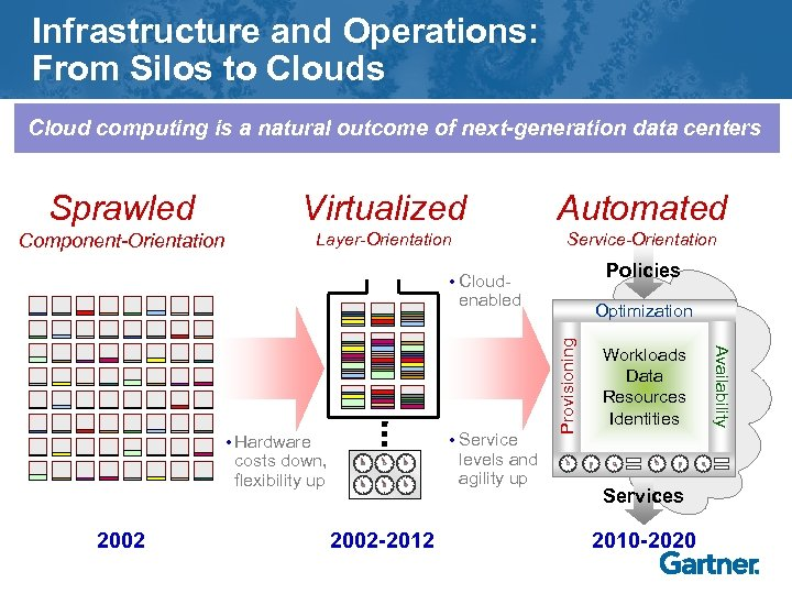 Infrastructure and Operations: From Silos to Clouds Cloud computing is a natural outcome of