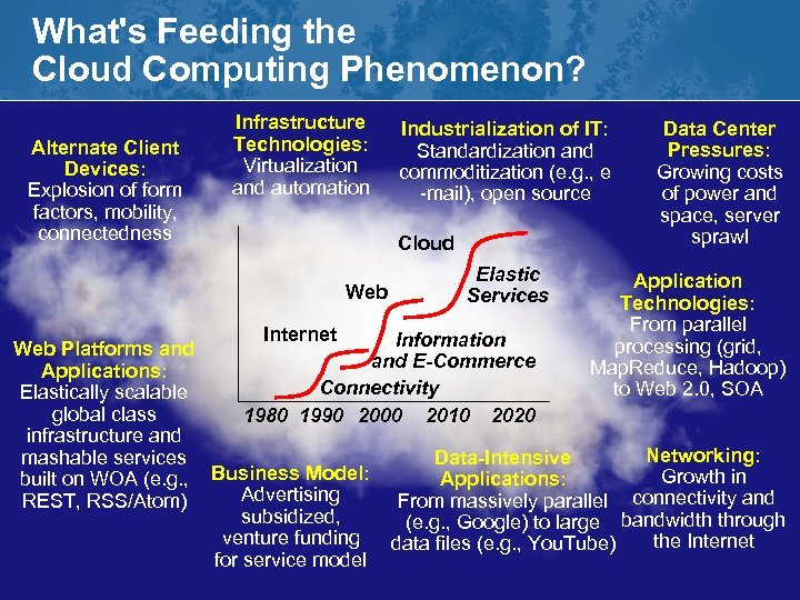 What's Feeding the Cloud Computing Phenomenon? Alternate Client Devices: Explosion of form factors, mobility,