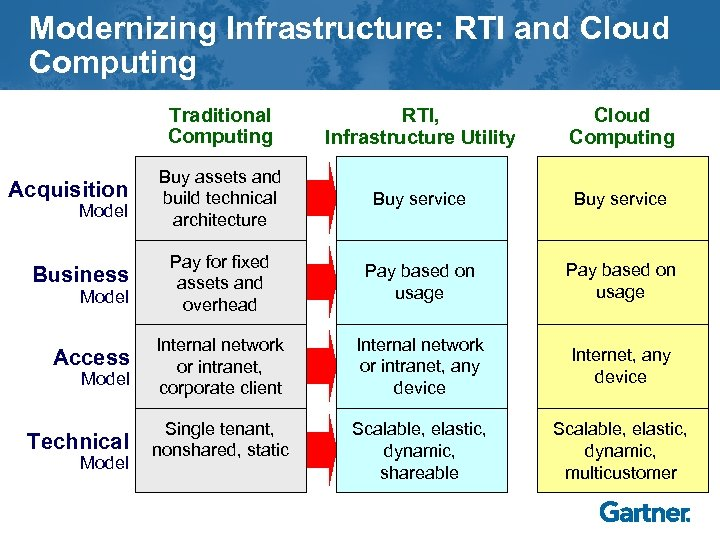 Modernizing Infrastructure: RTI and Cloud Computing Traditional Computing Acquisition Model Business Model Access Model