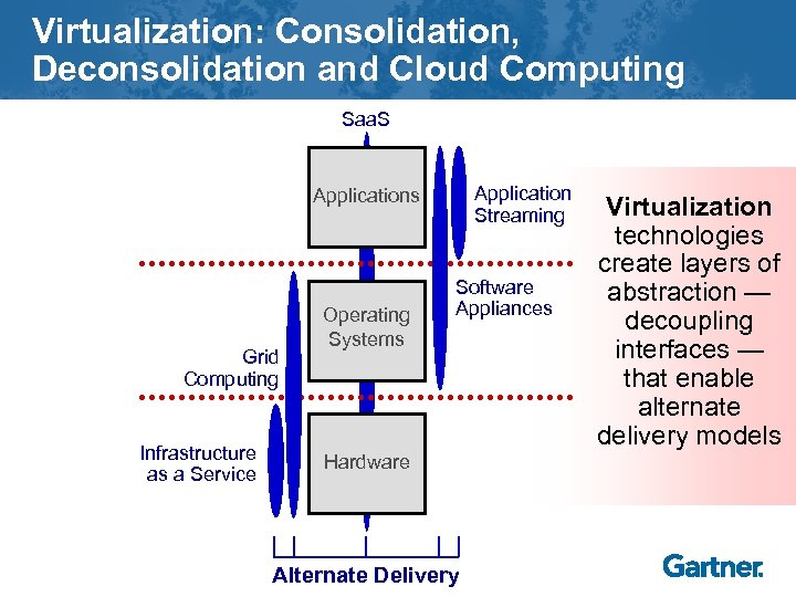 Virtualization: Consolidation, Deconsolidation and Cloud Computing Saa. S Application Streaming Applications Grid Computing Infrastructure