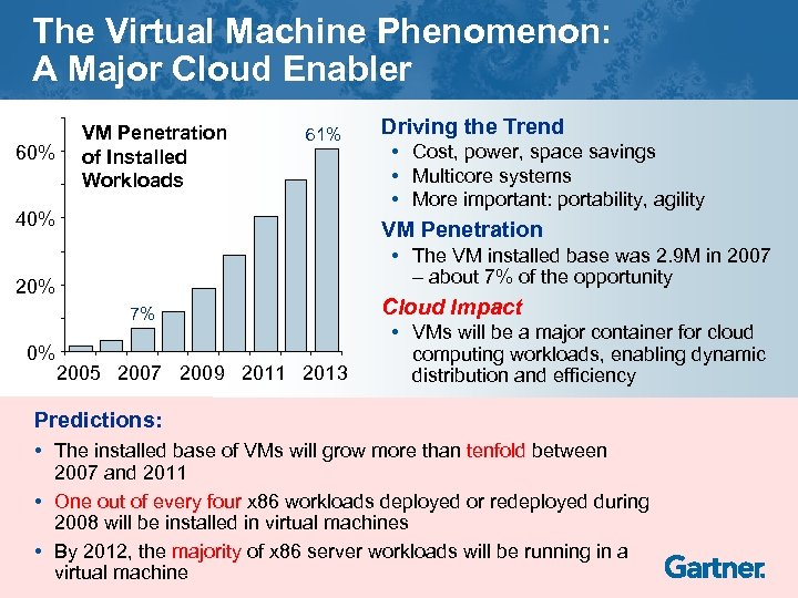 The Virtual Machine Phenomenon: A Major Cloud Enabler 60% VM Penetration of Installed Workloads