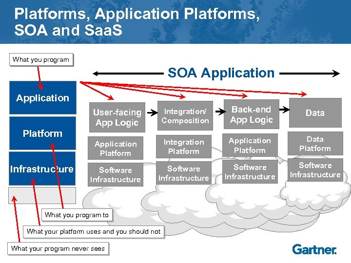 Platforms, Application Platforms, SOA and Saa. S What you program SOA Application User-facing App
