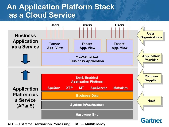 An Application Platform Stack as a Cloud Service Users Business Application as a Service