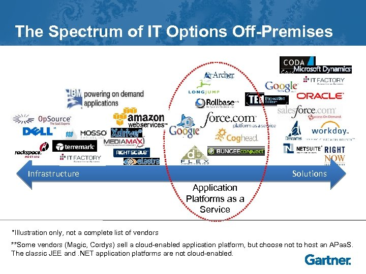 The Spectrum of IT Options Off-Premises Infrastructure Solutions Application Platforms as a Service *Illustration