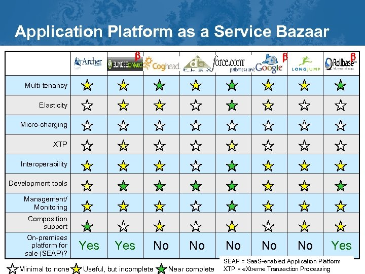 Application Platform as a Service Bazaar b b b Multi-tenancy Elasticity Micro-charging XTP Interoperability
