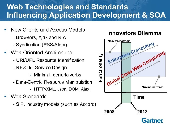 Web Technologies and Standards Influencing Application Development & SOA • New Clients and Access