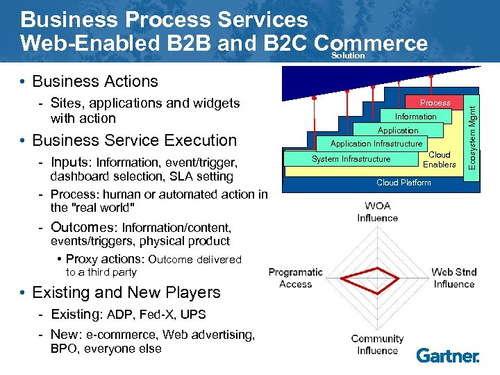 Business Process Services Web-Enabled B 2 B and B 2 C Commerce Solution -