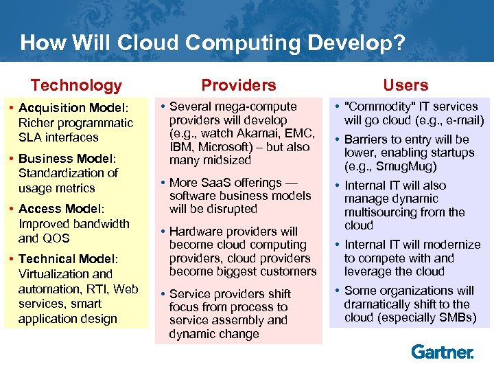 How Will Cloud Computing Develop? Technology • Acquisition Model: Richer programmatic SLA interfaces •