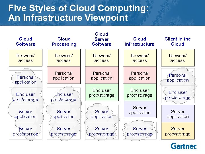 Five Styles of Cloud Computing: An Infrastructure Viewpoint Cloud Software Cloud Processing Cloud Server