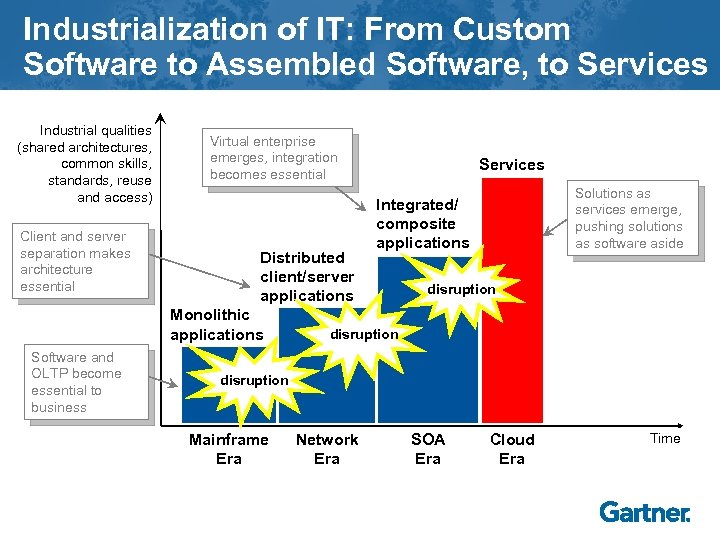 Industrialization of IT: From Custom Software to Assembled Software, to Services Industrial qualities (shared