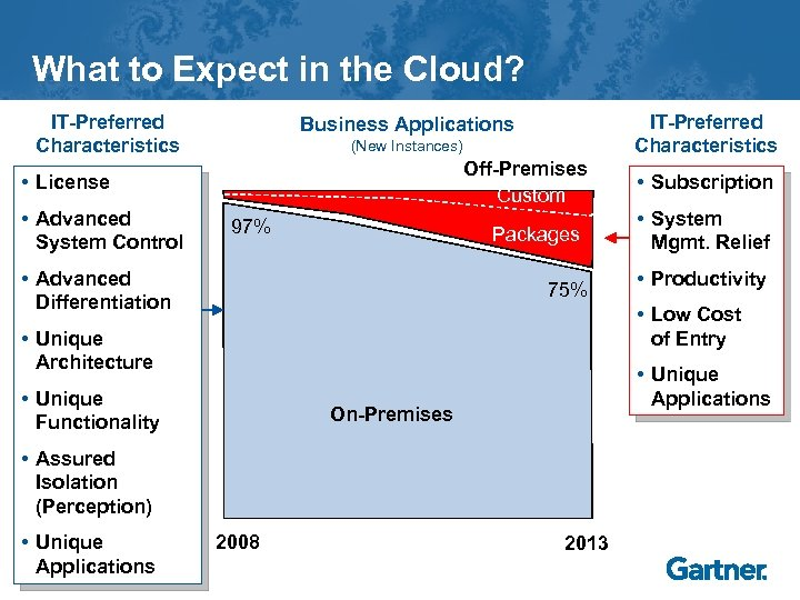 What to Expect in the Cloud? IT-Preferred Characteristics (New Instances) Off-Premises Custom • License