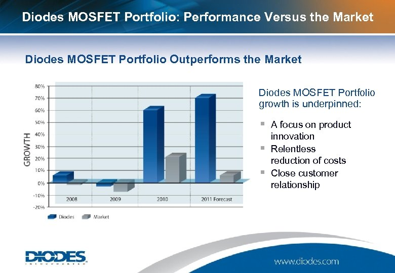 Diodes MOSFET Portfolio: Performance Versus the Market Diodes MOSFET Portfolio Outperforms the Market Diodes