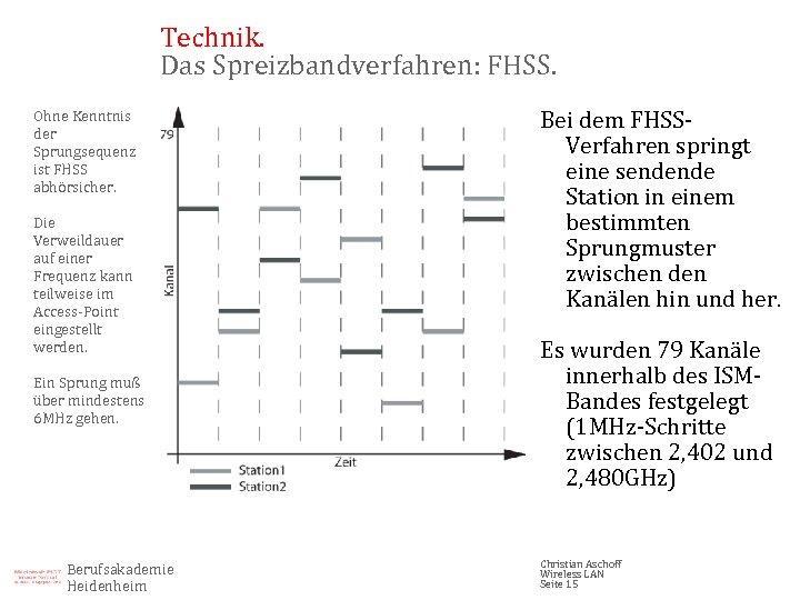 Technik. Das Spreizbandverfahren: FHSS. Ohne Kenntnis der Sprungsequenz ist FHSS abhörsicher. Die Verweildauer auf
