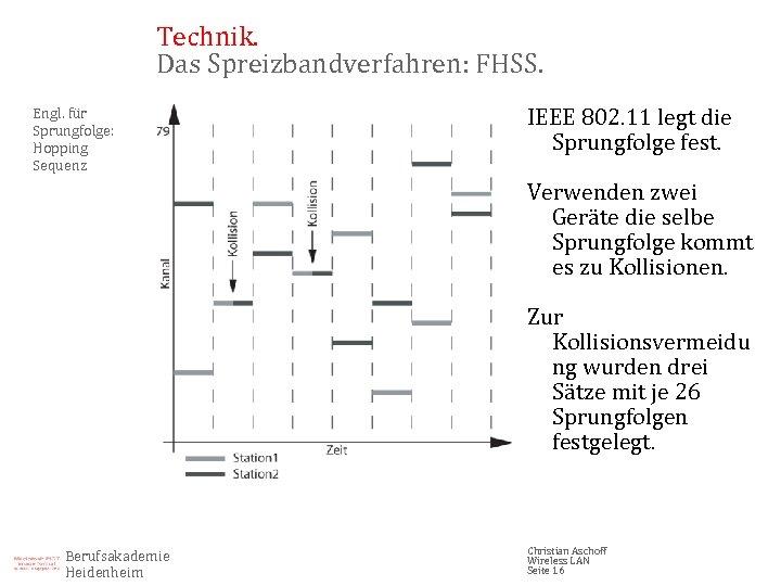 Technik. Das Spreizbandverfahren: FHSS. Engl. für Sprungfolge: Hopping Sequenz IEEE 802. 11 legt die