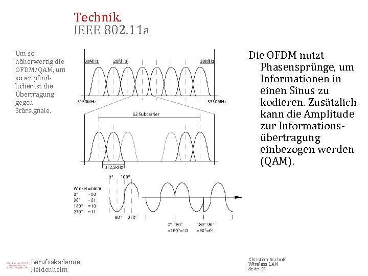 Technik. IEEE 802. 11 a Um so höherwertig die OFDM/QAM, um so empfindlicher ist