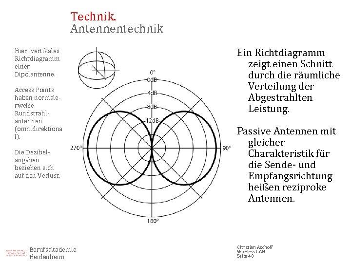 Technik. Antennentechnik Hier: vertikales Richtdiagramm einer Dipolantenne. Access Points haben normalerweise Rundstrahlantennen (omnidirektiona l).