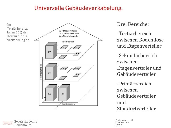 Universelle Gebäudeverkabelung. Im Tertiärbereich fallen 80% der Kosten für die Verkabelung an! Drei Bereiche: