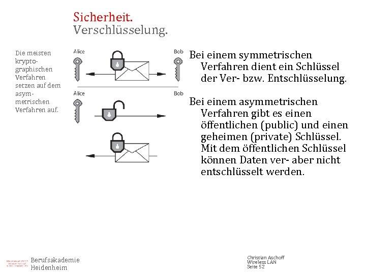 Sicherheit. Verschlüsselung. Die meisten kryptographischen Verfahren setzen auf dem asymmetrischen Verfahren auf. Berufsakademie Heidenheim