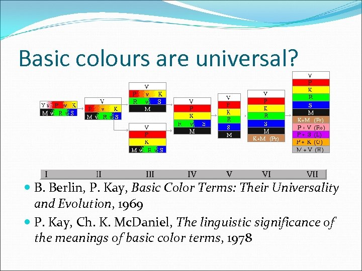 Basic colours are universal? B. Berlin, P. Kay, Basic Color Terms: Their Universality and