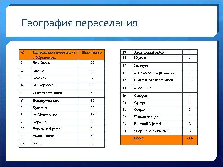 География переселения № 1 Направление переезда из с. Муслюмово Челябинск Количество 2 Москва 1