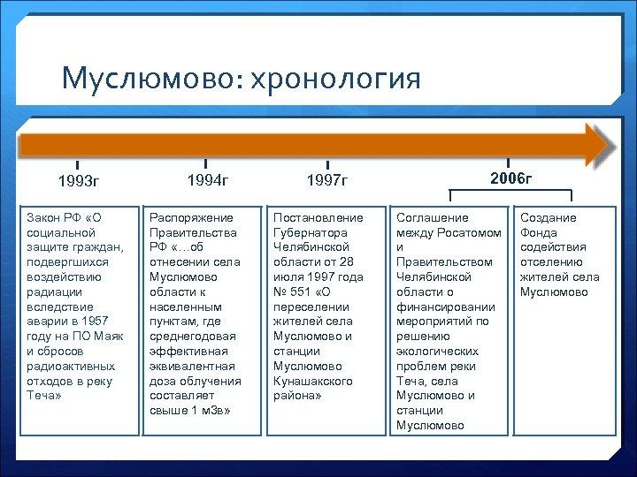 Муслюмово: хронология 1993 г Закон РФ «О социальной защите граждан, подвергшихся воздействию радиации вследствие