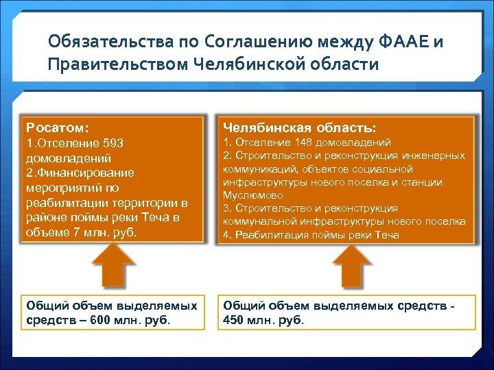 Обязательства по Соглашению между ФААЕ и Правительством Челябинской области Росатом: Челябинская область: 1. Отселение