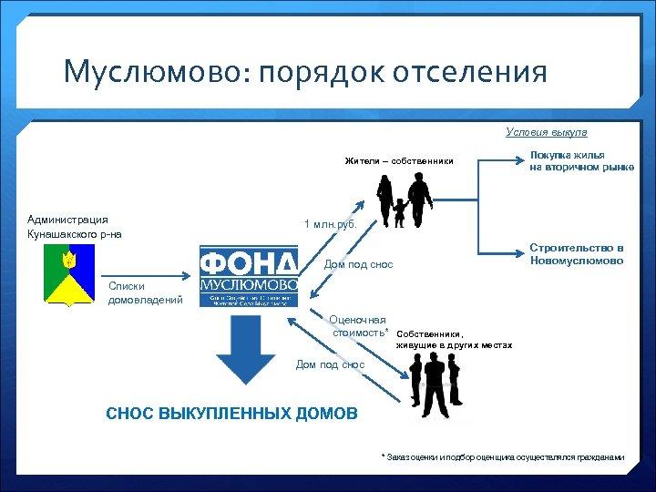 Муслюмово: порядок отселения Условия выкупа Жители – собственники Администрация Кунашакского р-на Покупка жилья на