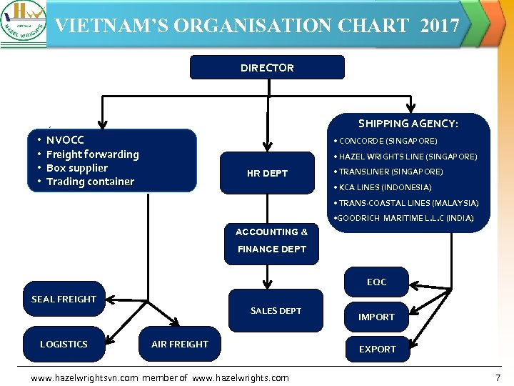 VIETNAM'S ORGANISATION CHART 2017 DIRECTOR SHIPPING AGENCY: • • NVOCC Freight forwarding Box supplier