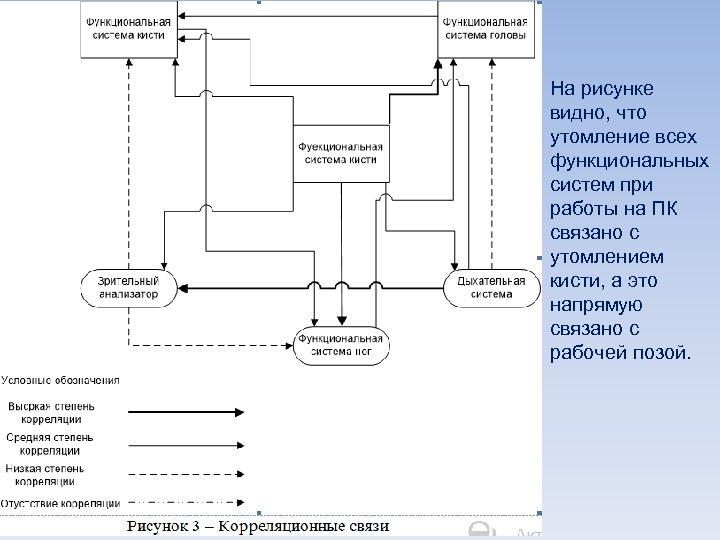 На рисунке видно, что утомление всех функциональных систем при работы на ПК связано с
