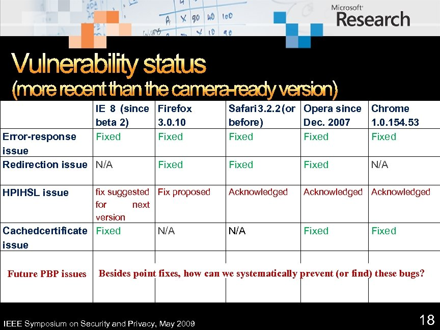 Vulnerability status (more recent than the camera-ready version) IE 8 (since Firefox beta 2)