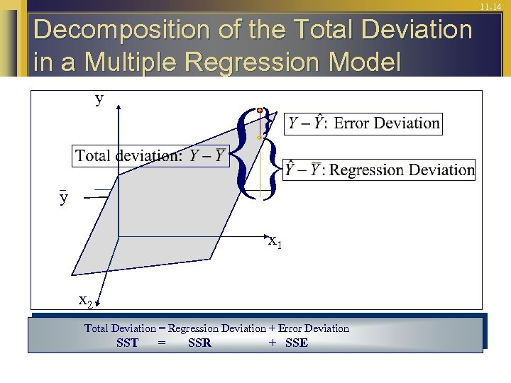 11 -14 Decomposition of the Total Deviation in a Multiple Regression Model y y