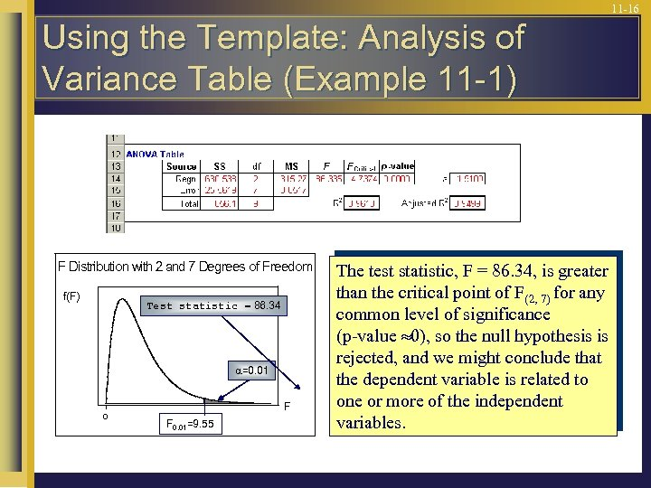 11 -16 Using the Template: Analysis of Variance Table (Example 11 -1) F Distribution