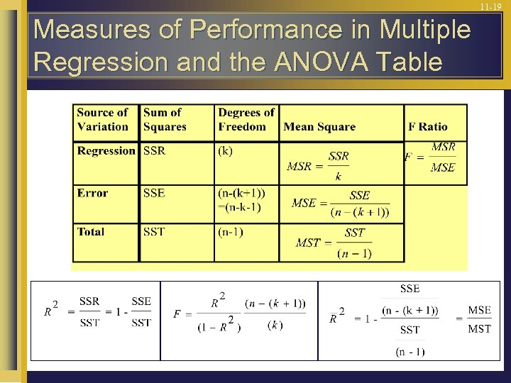 11 -19 Measures of Performance in Multiple Regression and the ANOVA Table