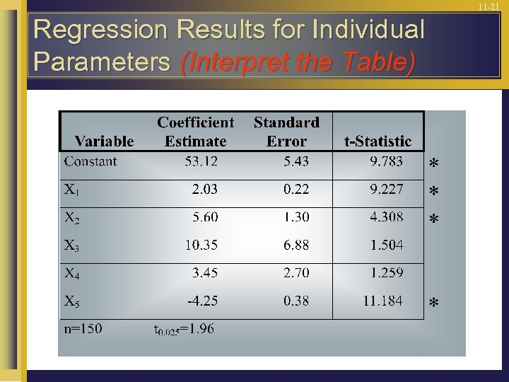 11 -21 Regression Results for Individual Parameters (Interpret the Table)