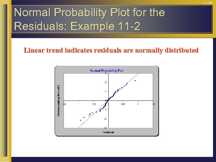11 -26 Normal Probability Plot for the Residuals: Example 11 -2 Linear trend indicates