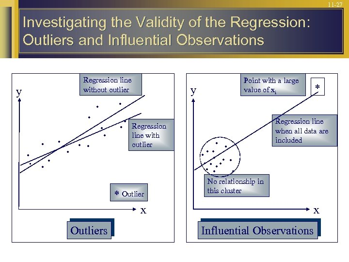 11 -27 Investigating the Validity of the Regression: Outliers and Influential Observations y Regression