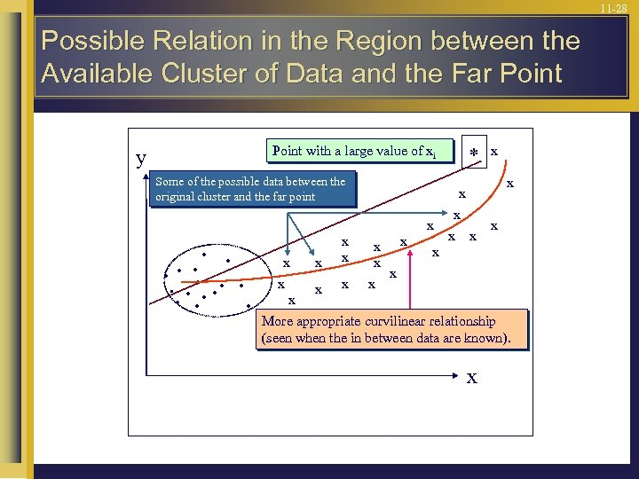 11 -28 Possible Relation in the Region between the Available Cluster of Data and