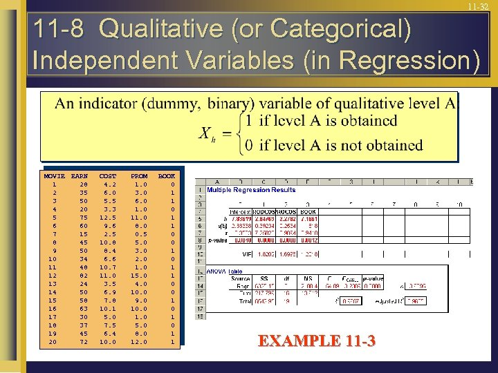11 -32 11 -8 Qualitative (or Categorical) Independent Variables (in Regression) MOVIE EARN 1