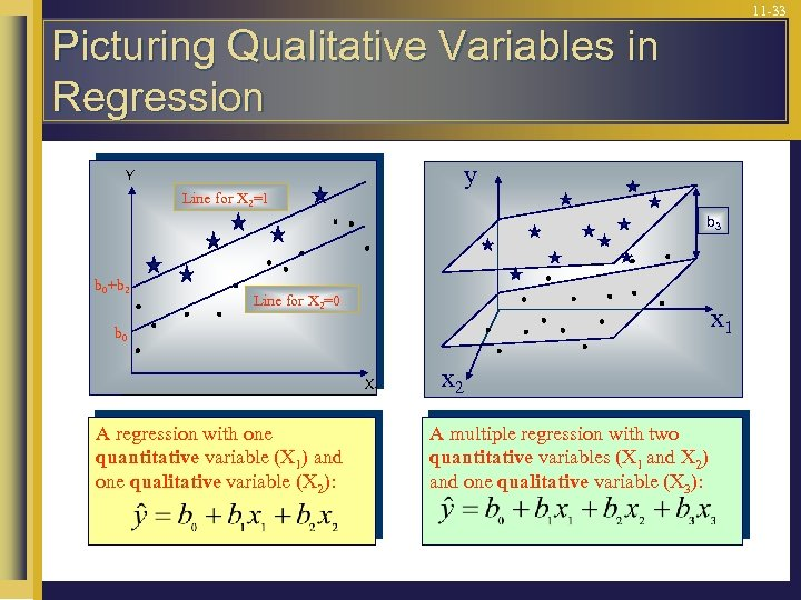 11 -33 Picturing Qualitative Variables in Regression y Y Line for X 2=1 b
