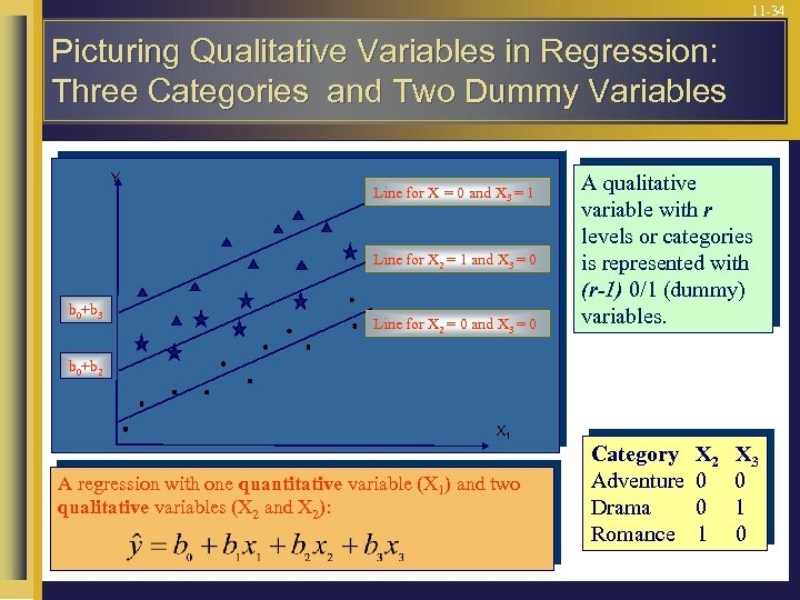 11 -34 Picturing Qualitative Variables in Regression: Three Categories and Two Dummy Variables Y