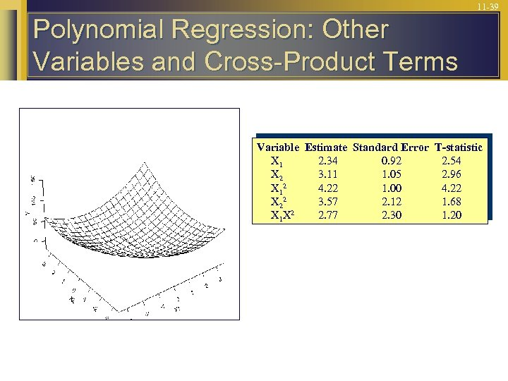 11 -39 Polynomial Regression: Other Variables and Cross-Product Terms Variable Estimate Standard Error T-statistic